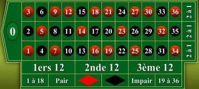 tapis de roulette en ligne